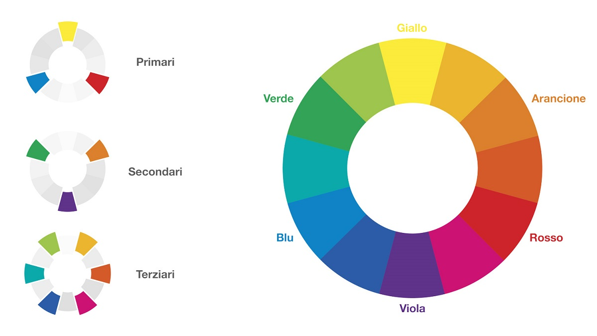 Come scegliere il colore per il tuo brand